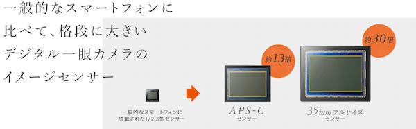 一眼レフ スマホとAPS-C、フルサイズカメラのセンサーサイズの比較