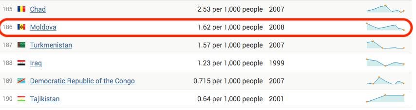 モルドバは人口に対しての観光客の比率がヨーロッパで一番低い