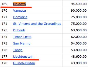 モルドバ 観光客の数