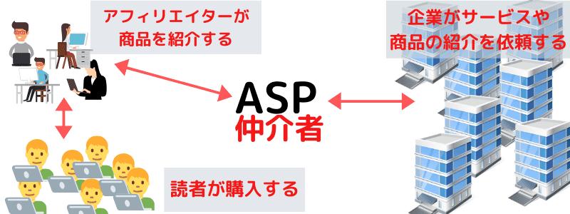 アフィリエイトの仕組み ASPとは?