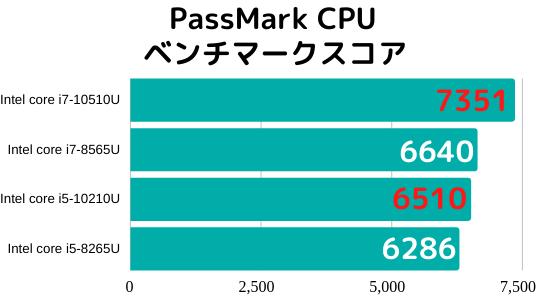 Lenovo thinkbook 13sのCPUのPassMark CPUベンチマークスコア-min