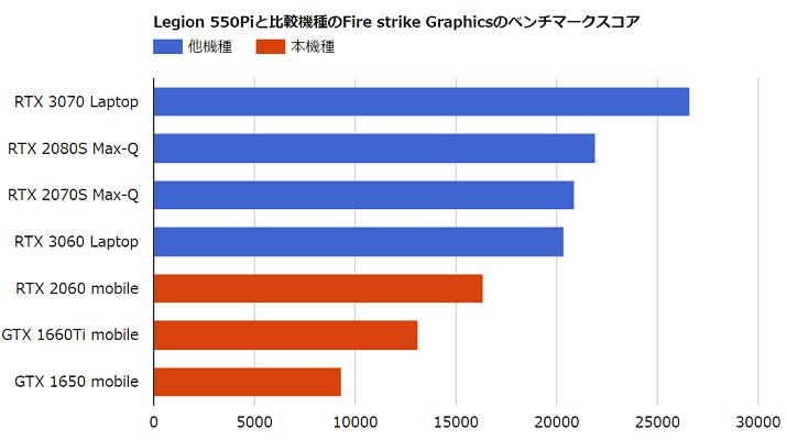 Legion 550Piと比較機種のFire Strike Graphicsのスコア