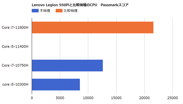 Legion 550Piと比較機種のPassmarkスコア
