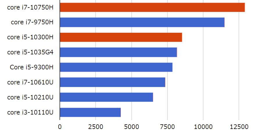 Legion 550Pi搭載のCPUとその他CPU・PassMarkスコア比較