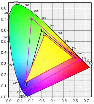 Flex 550 14inchディスプレイの測定結果