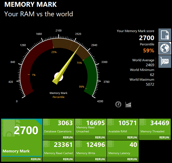 Lenovo Ideapad Flex 550 AMDのメモリ性能 Memory Marl計測値