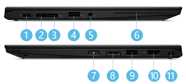 Lenovo Thinkpad x390 Yogaのインターフェイス