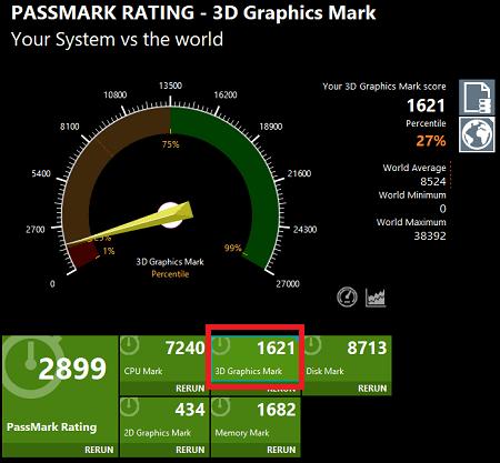 Performance testでの3Dグラフィック性能の計測結果・Ideapad S145 15 AMD