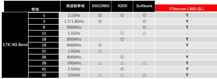 LTE・Fibocom L860-GLの対応バンド