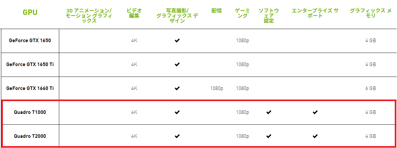 Lenovo ThinkPad P1 Gen 3のグラフィックボードQuadro T1000とT2000の性能