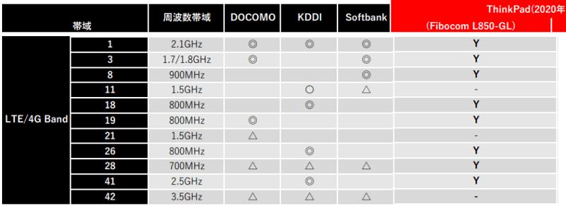 LTE Fibocom L850-GL LTE CAT9対応バンド表