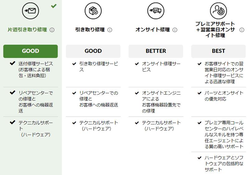 Lenovo ThinkPad E14 Gen 2(インテル11世代)の保証とサポート