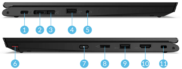 Lenovo ThinkPad L13 Yoga Gen 2のインターフェイス