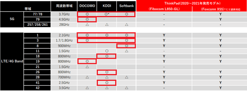 Fibocom L850-GLとQualcomm Snapdragon X55 5Gの対応バンド