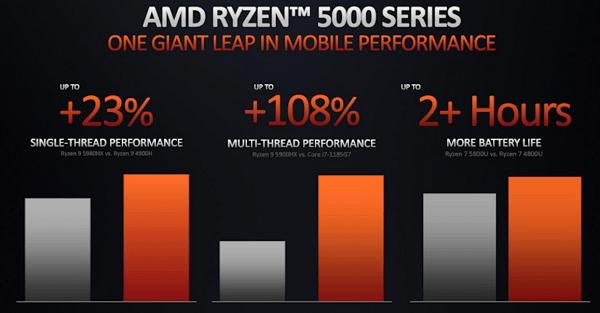 AMD Zen 2からZen 3への変更点