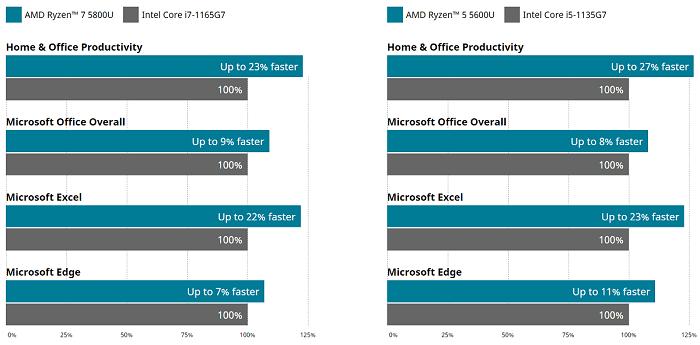 Ryzen 5000シリーズとインテル11世代CPUの比較図