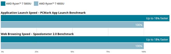 Ryzen 5000シリーズと4000シリーズの比較図