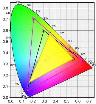 Flex 550 AMDの色域