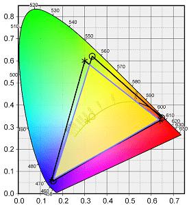 Lenovo IdeaPad Slim 360 (17) の色域