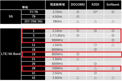 Lenovo tab m10 HD 2nd genのLTE対応バンド