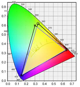 Lenovo Ideapad slim 360i 17の色域