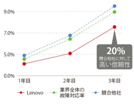 Lenovoワークステーションの故障率