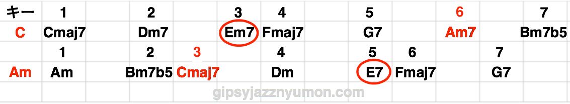 キーCのダイアトニックコードとAmのダイアトニックの関連性