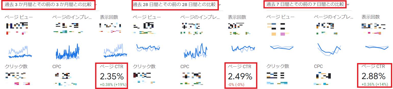 グーグルアドセンス CTRの推移