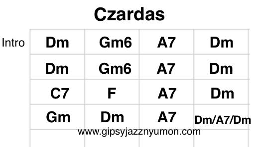 チャールダーシュ・チャルダッシュ スコア 楽譜 コード