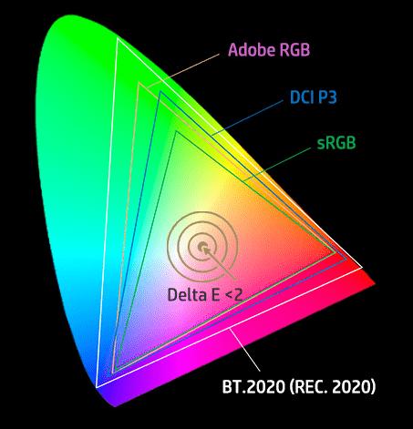 HP Spectre x360 13のディスプレイ・色域カバー率の図