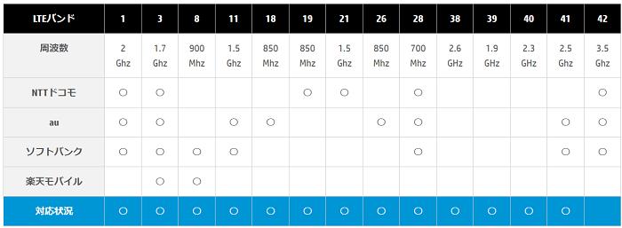 HP Pavilion x360 14-dw1000の対応LTEバンド 一覧表