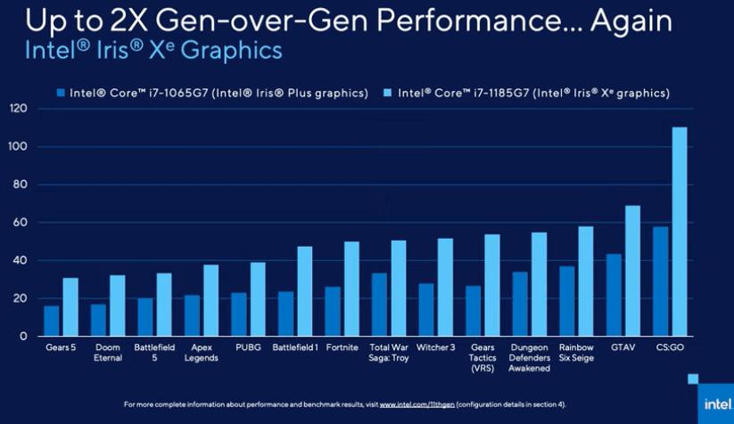 Intel第11世代CPU搭載グラフィックスIris Xeのスペック