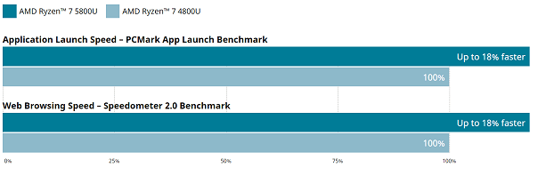 Ryzen 7 5800UとRyzen 7 4800Uの性能比較