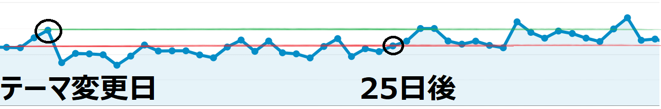 Wordpressテーマ変更後のPV推移グラフ