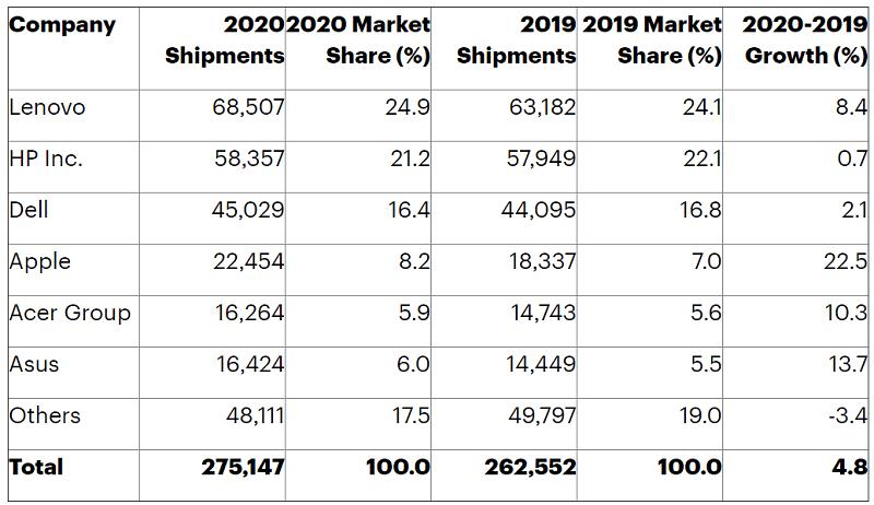 2020年の世界ノートパソコン出荷台数の比較図