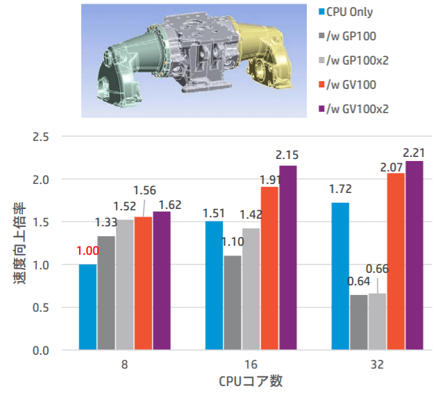 Quadro CV100を1枚搭載時と2枚搭載時の作業の速度向上率のグラフ