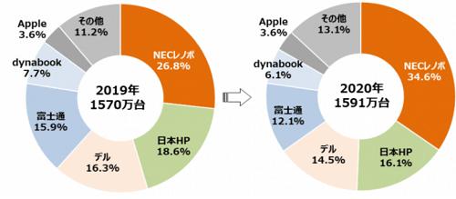 2020年度国内ノートパソコン出荷台数シェア